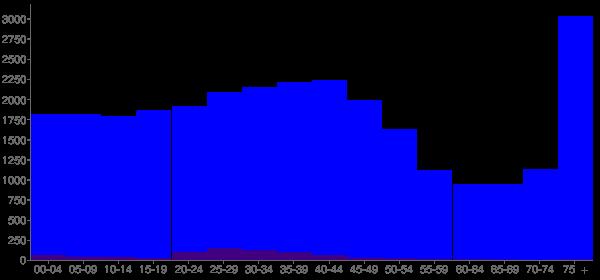 Graph: Population by Age and Hispanic or Latino Origin, 2000 Census - Auburn, New York - Census Viewer