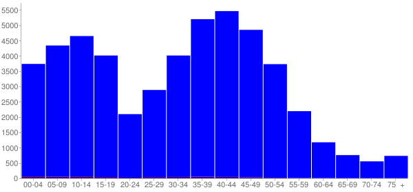 Graph: Population by Age and Hispanic or Latino Origin, 2000 Census - Maple Grove, Minnesota - Census Viewer