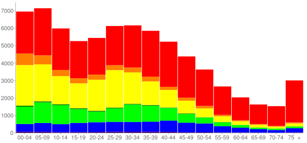 Graph: Population by Age and Race, 2000 Census - Bellflower, California - Census Viewer