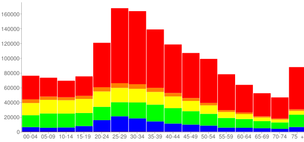 Graph: Population by Age and Race, 2000 Census - New York County, New York - Census Viewer