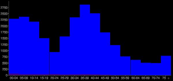 Graph: Population by Age and Hispanic or Latino Origin, 2000 Census - Hilliard (Hilliards), Ohio - Census Viewer