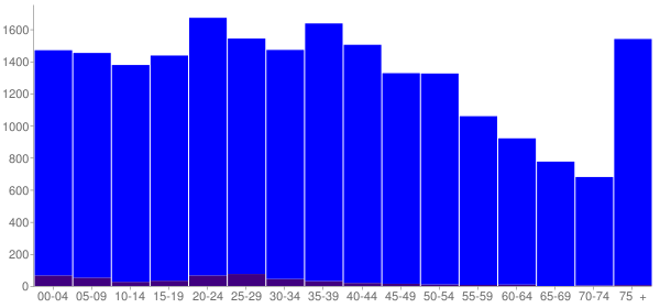 Graph: Population by Age and Hispanic or Latino Origin, 2000 Census - Lebanon, Tennessee - Census Viewer