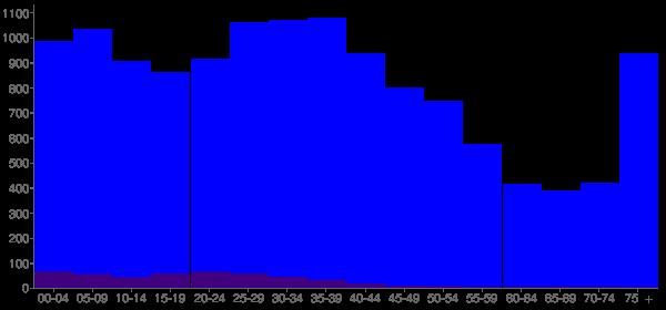 Graph: Population by Age and Hispanic or Latino Origin, 2000 Census - Bradley, Illinois - Census Viewer