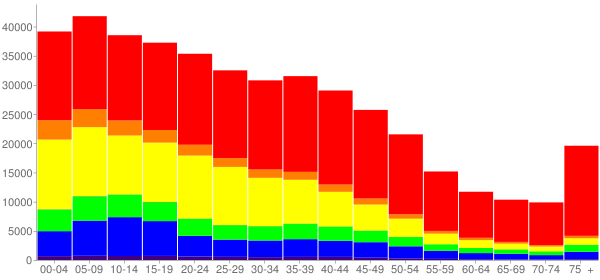 Graph: Population by Age and Race, 2000 Census - Fresno, California - Census Viewer