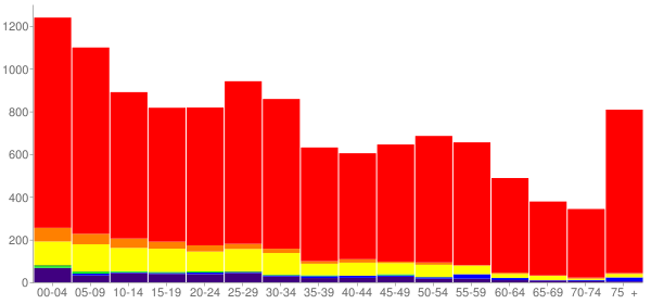 Graph: Population by Age and Race, 2010 Census - Blackfoot, Idaho - Census Viewer