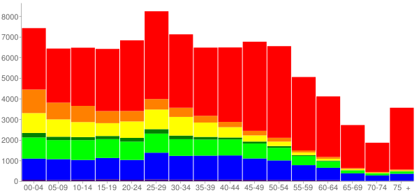 Graph: Population by Age and Race, 2010 Census - Kent, Washington - Census Viewer