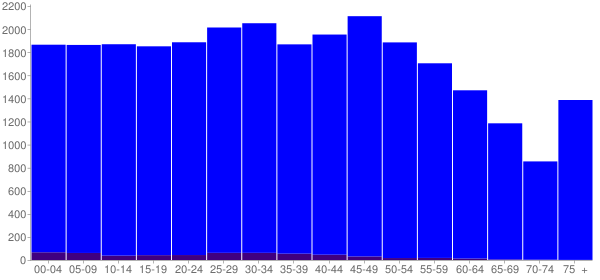 Graph: Population by Age and Hispanic or Latino Origin, 2010 Census - Lauderdale County, Tennessee - Census Viewer