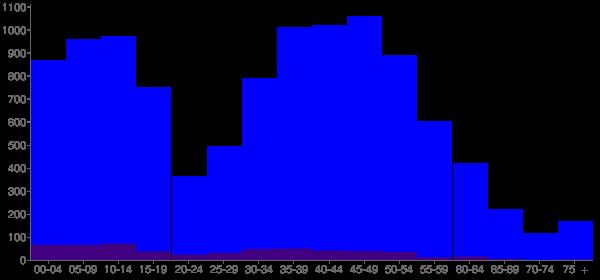 Graph: Population by Age and Hispanic or Latino Origin, 2010 Census - Klahanie, Washington - Census Viewer