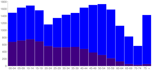 Graph: Population by Age and Hispanic or Latino Origin, 2010 Census - Hood River County, Oregon - Census Viewer