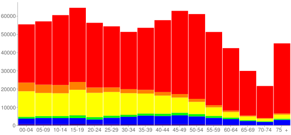 Graph: Population by Age and Race, 2010 Census - Ventura County, California - Census Viewer