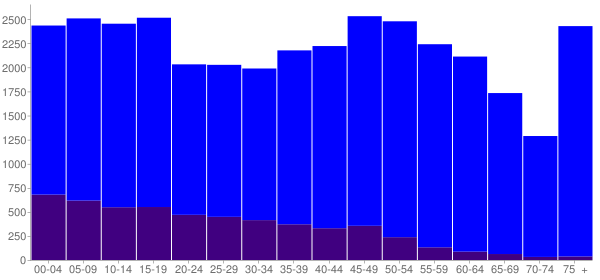 Graph: Population by Age and Hispanic or Latino Origin, 2010 Census - Hopkins County, Texas - Census Viewer