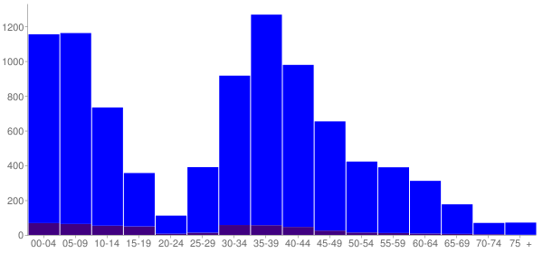 Graph: Change in Population between 2000 and 2010, by Age and Hispanic or Latino Origin - Snoqualmie, Washington - Census Viewer
