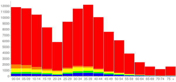 Graph: Population by Age and Race, 2000 Census - Gilbert, Arizona - Census Viewer