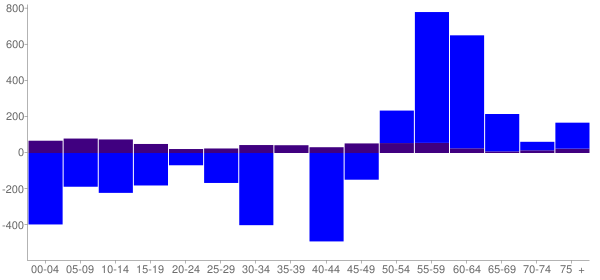 Graph: Change in Population between 2000 and 2010, by Age and Hispanic or Latino Origin - Roselle, Illinois - Census Viewer