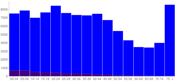Graph: Population by Age and Hispanic or Latino Origin, 2000 Census - Erie, Pennsylvania - Census Viewer