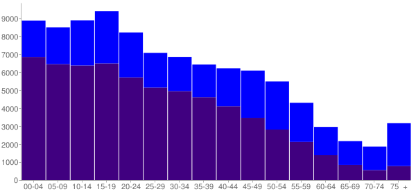 Graph: Population by Age and Hispanic or Latino Origin, 2010 Census - Compton, California - Census Viewer