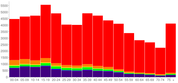 Graph: Population by Age and Race, 2000 Census - Pottawatomie County, Oklahoma - Census Viewer
