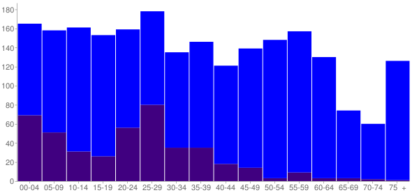 Graph: Population by Age and Hispanic or Latino Origin, 2010 Census - Lipscomb, Alabama - Census Viewer