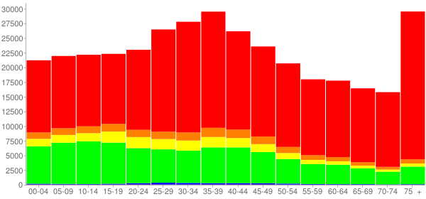 Graph: Population by Age and Race, 2000 Census - Miami, Florida - Census Viewer
