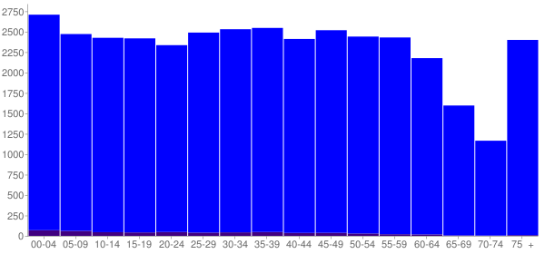 Graph: Population by Age and Hispanic or Latino Origin, 2010 Census - Florence, South Carolina - Census Viewer
