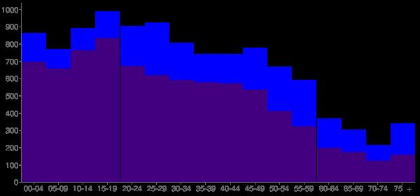 Graph: Population by Age and Hispanic or Latino Origin, 2010 Census - Citrus, California - Census Viewer