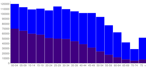 Graph: Population by Age and Hispanic or Latino Origin, 2010 Census - Phoenix, Arizona - Census Viewer