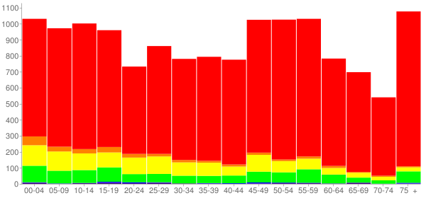 Graph: Population by Age and Race, 2010 Census - Jackson County, Texas - Census Viewer