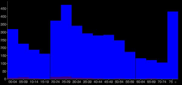 Graph: Population by Age and Hispanic or Latino Origin, 2000 Census - Savoy, Illinois - Census Viewer