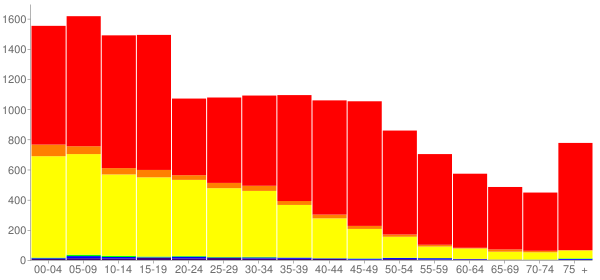 Graph: Population by Age and Race, 2000 Census - Adams County, Washington - Census Viewer