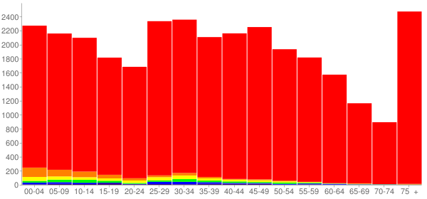 Graph: Population by Age and Race, 2010 Census - West Bend, Wisconsin - Census Viewer