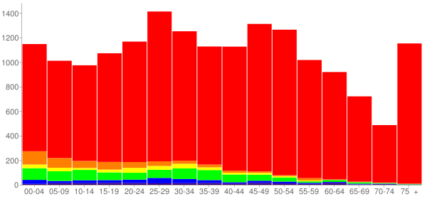 Graph: Population by Age and Race, 2010 Census - Anoka, Minnesota - Census Viewer