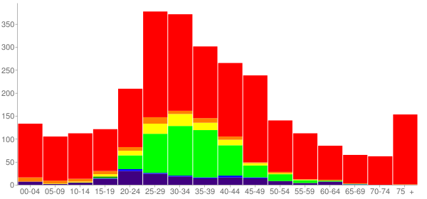Graph: Population by Age and Race, 2010 Census - Sandstone, Minnesota - Census Viewer