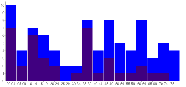 Graph: Population by Age and Hispanic or Latino Origin, 2010 Census - Belpre, Kansas - Census Viewer