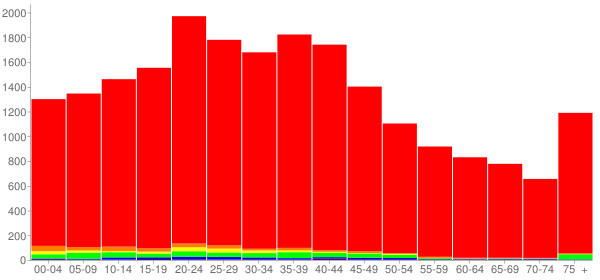 Graph: Population by Age and Race, 2000 Census - Norwood, Ohio - Census Viewer