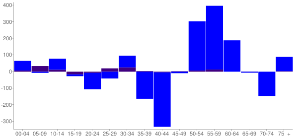 Graph: Change in Population between 2000 and 2010, by Age and Hispanic or Latino Origin - Mattoon, Illinois - Census Viewer