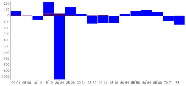 Graph: Change in Population between 2000 and 2010, by Age and Hispanic or Latino Origin - Indiana, Pennsylvania - Census Viewer