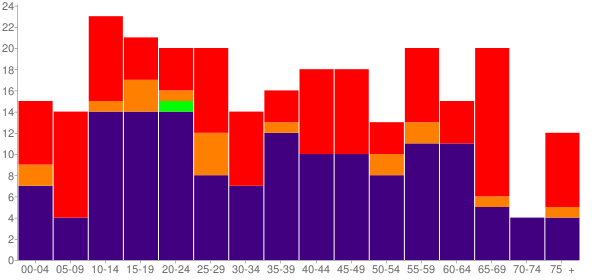 Graph: Population by Age and Race, 2010 Census - Marble City, Oklahoma - Census Viewer