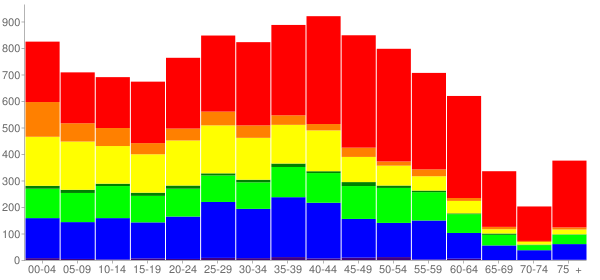 Graph: Population by Age and Race, 2010 Census - Signal Hill, California - Census Viewer