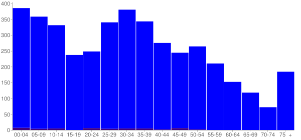 Graph: Population by Age and Hispanic or Latino Origin, 2010 Census - Florence, Mississippi - Census Viewer