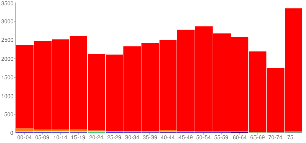 Graph: Population by Age and Race, 2010 Census - Franklin County, Illinois - Census Viewer