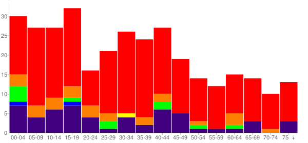 Graph: Population by Age and Race, 2000 Census - Oktaha, Oklahoma - Census Viewer