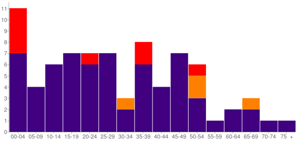 Graph: Population by Age and Race, 2010 Census - Disautel, Washington - Census Viewer