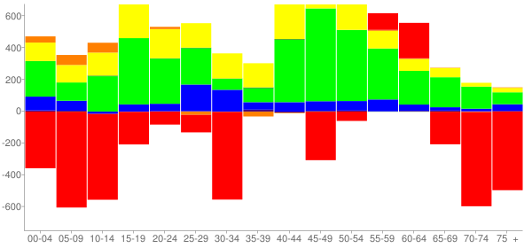 Graph: Change in Population between 2000 and 2010, by Age and Race - East Hartford, Connecticut - Census Viewer