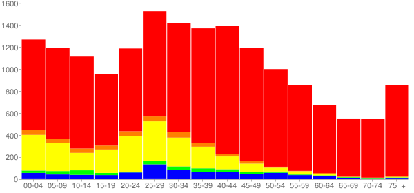Graph: Population by Age and Race, 2000 Census - Prospect Heights, Illinois - Census Viewer