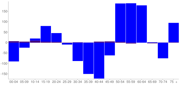 Graph: Change in Population between 2000 and 2010, by Age and Hispanic or Latino Origin - Wyoming, Ohio - Census Viewer