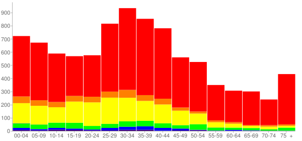 Graph: Population by Age and Race, 2000 Census - Sleepy Hollow, New York - Census Viewer