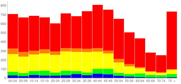 Graph: Population by Age and Race, 2010 Census - Sleepy Hollow, New York - Census Viewer