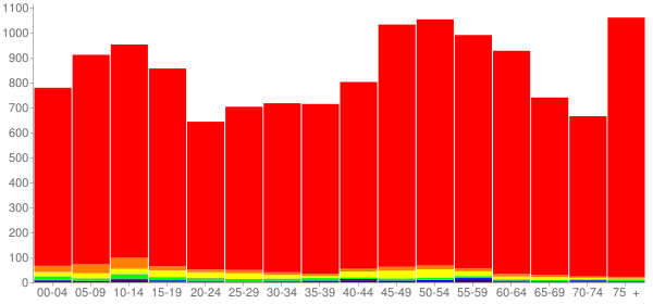Graph: Population by Age and Race, 2010 Census - Callahan County, Texas - Census Viewer