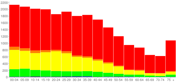Graph: Population by Age and Race, 2000 Census - Rosenberg, Texas - Census Viewer