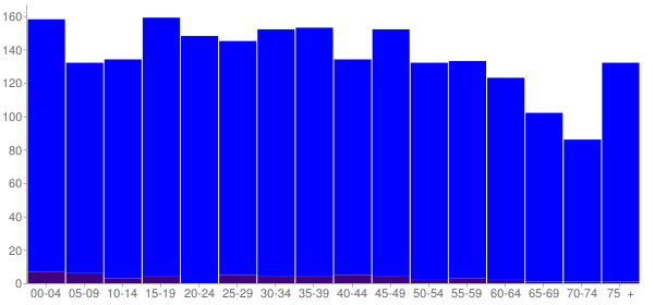 Graph: Population by Age and Hispanic or Latino Origin, 2010 Census - Purvis, Mississippi - Census Viewer